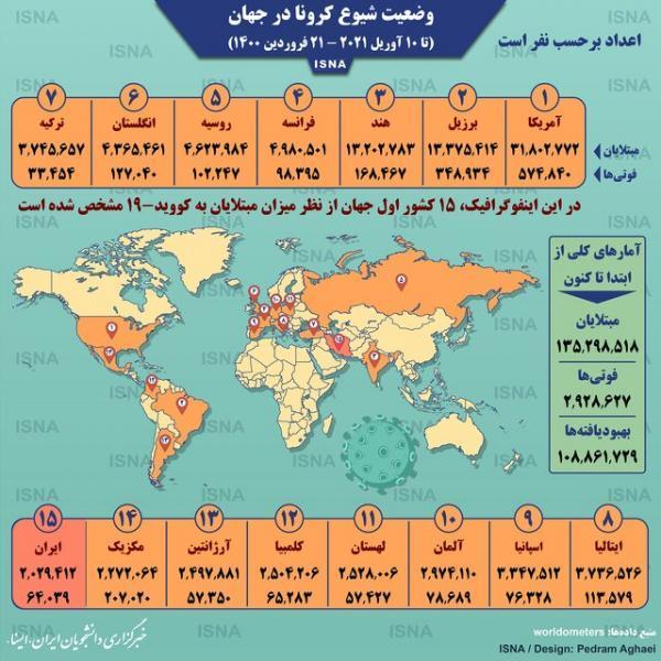 آمار کرونا در دنیا تا 21 فروردین (اینفوگرافیک)